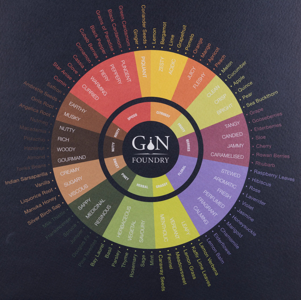 Botanical Tasting Wheel by Gin Foundry